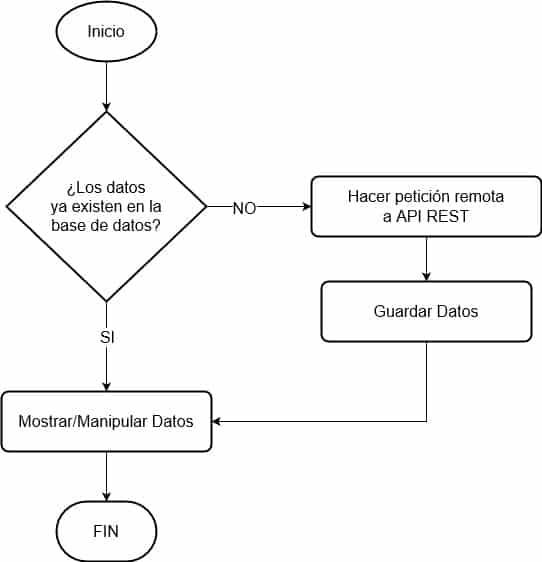 Diagrama de flujo sobre el cacheo de resultados de una petición API REST.